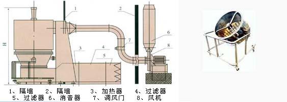 GFG系列高效沸腾米乐m6平台的安装示意图