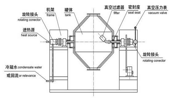 实验室专用小型双锥回转真空米乐m6平台结构示意图
