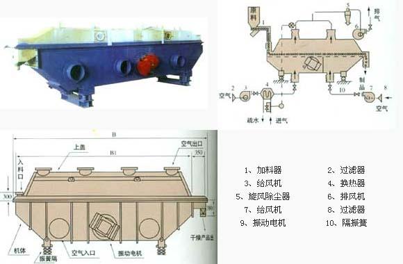 GZQ系列振动流化床米乐m6平台